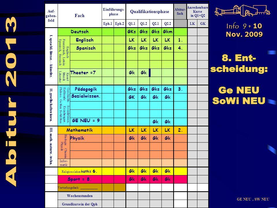 GE NEU, SW NEU Auf- gaben- feld Fach Einführungs- phase Qualifikationsphase Abitur- fach Anrechenbare Kurse in Q1+Q2 Eph.1Eph.2Q1.1Q1.2Q2.1Q2.2LKGK I.
