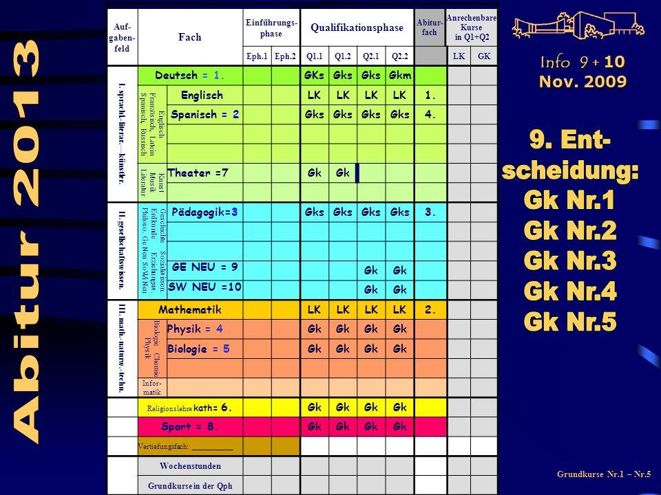 Grundkurse Nr.1 – Nr.5 Auf- gaben- feld Fach Einführungs- phase Qualifikationsphase Abitur- fach Anrechenbare Kurse in Q1+Q2 Eph.1Eph.2Q1.1Q1.2Q2.1Q2.2LKGK I.