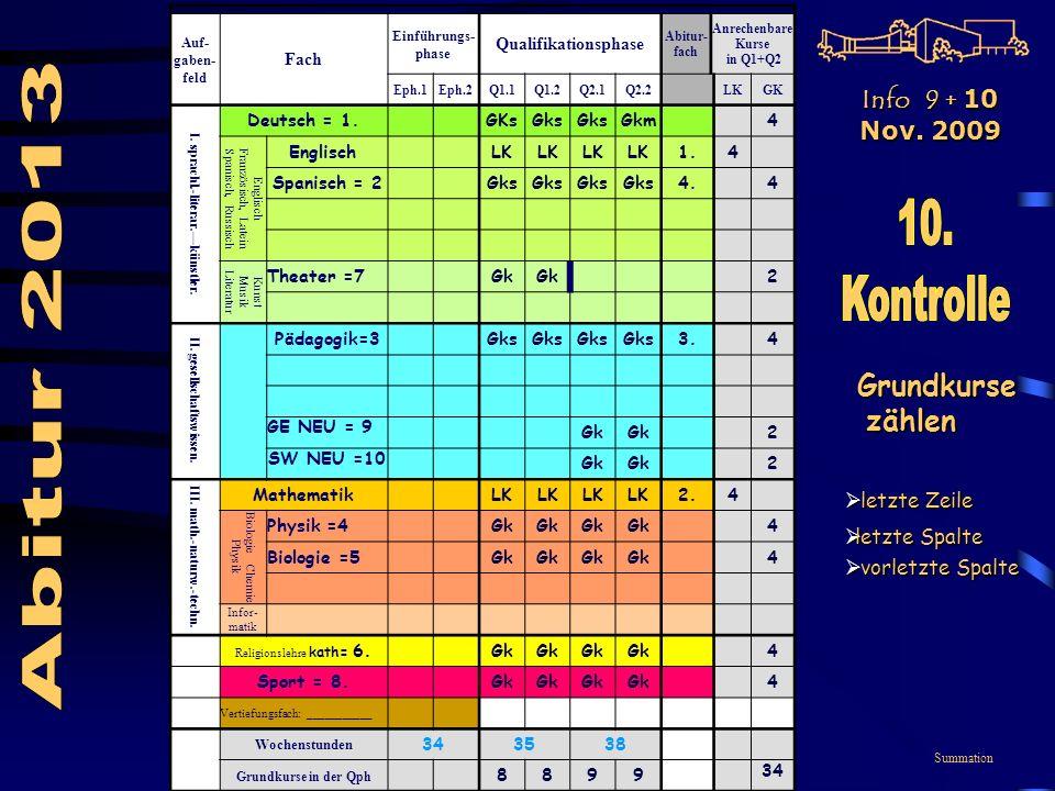 Summation Auf- gaben- feld Fach Einführungs- phase Qualifikationsphase Abitur- fach Anrechenbare Kurse in Q1+Q2 Eph.1Eph.2Q1.1Q1.2Q2.1Q2.2LKGK I.