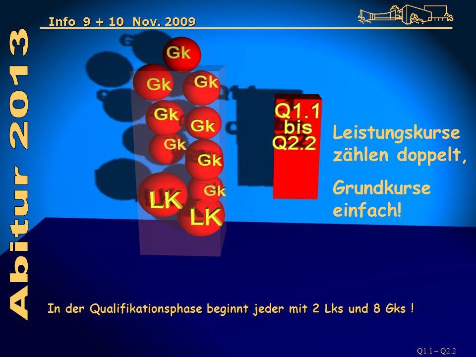 Q1.1 – Q2.2 Info 9 + 10 Nov. 2009 Leistungskurse zählen doppelt, Grundkurse einfach.
