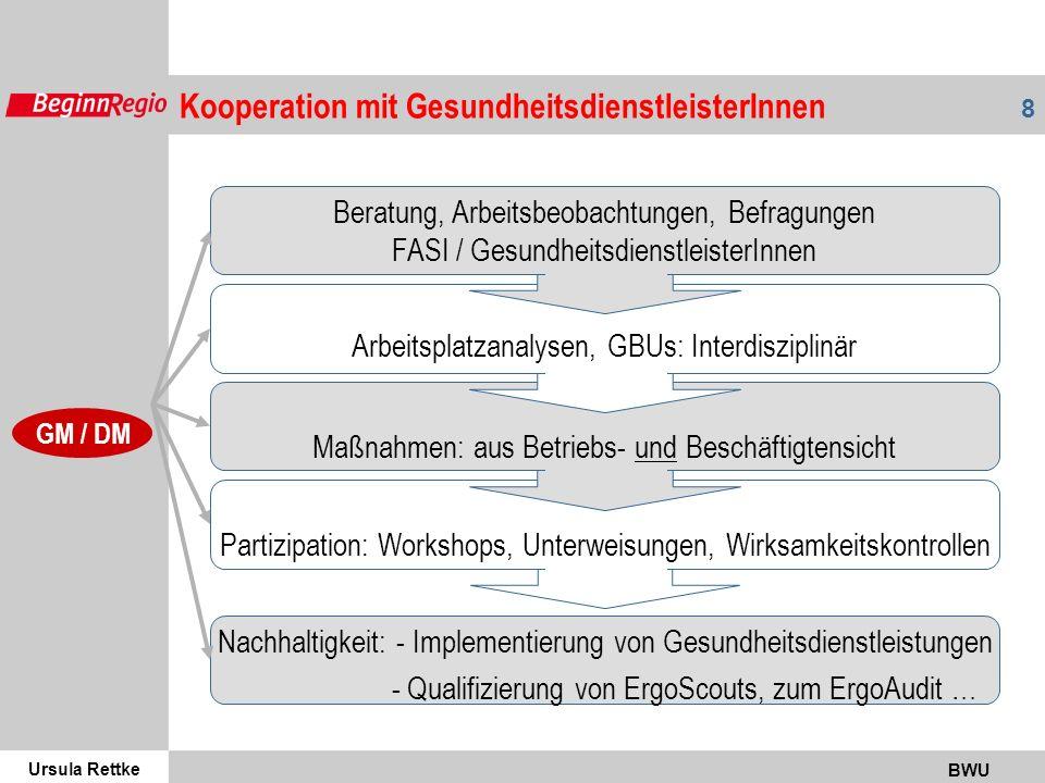 Ursula Rettke BWU 8 Partizipation: Workshops, Unterweisungen, Wirksamkeitskontrollen Maßnahmen: aus Betriebs- und Beschäftigtensicht Arbeitsplatzanalysen, GBUs: Interdisziplinär Beratung, Arbeitsbeobachtungen, Befragungen FASI / GesundheitsdienstleisterInnen Nachhaltigkeit: - Implementierung von Gesundheitsdienstleistungen - Qualifizierung von ErgoScouts, zum ErgoAudit … GM / DM Kooperation mit GesundheitsdienstleisterInnen