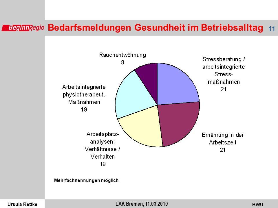 Ursula Rettke BWU 11 LAK Bremen, 11.03.2010 Bedarfsmeldungen Gesundheit im Betriebsalltag Mehrfachnennungen möglich