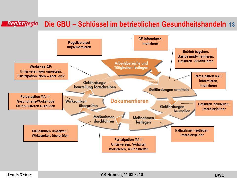 Ursula Rettke BWU 13 LAK Bremen, 11.03.2010 Die GBU – Schlüssel im betrieblichen Gesundheitshandeln GF informieren, motivieren Betrieb begehen: Basics