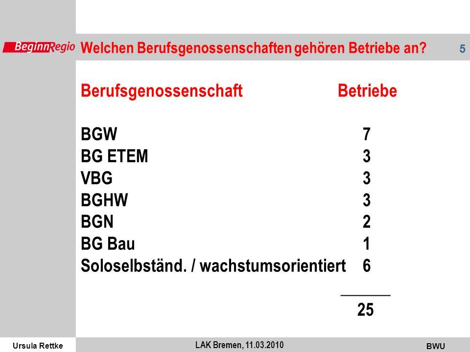 Ursula Rettke BWU 5 LAK Bremen, 11.03.2010 Welchen Berufsgenossenschaften gehören Betriebe an? Berufsgenossenschaft Betriebe BGW7 BG ETEM3 VBG3 BGHW3