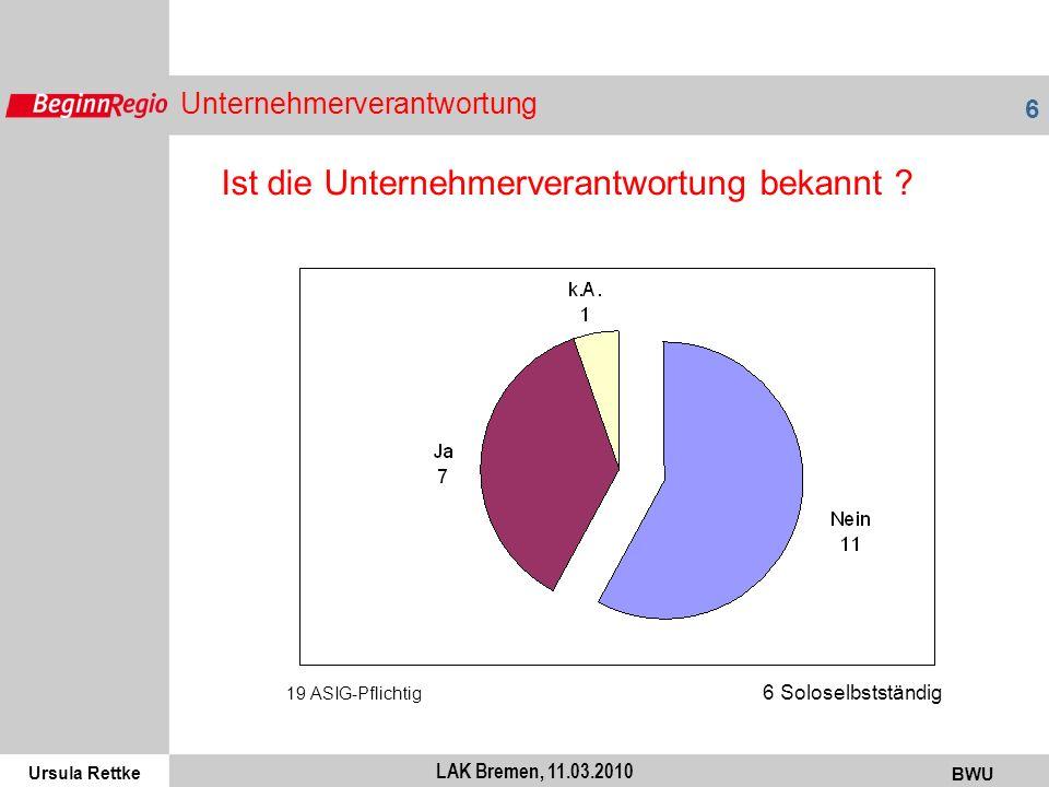 Ursula Rettke BWU 6 LAK Bremen, 11.03.2010 Unternehmerverantwortung 19 ASIG-Pflichtig 6 Soloselbstständig Ist die Unternehmerverantwortung bekannt ?