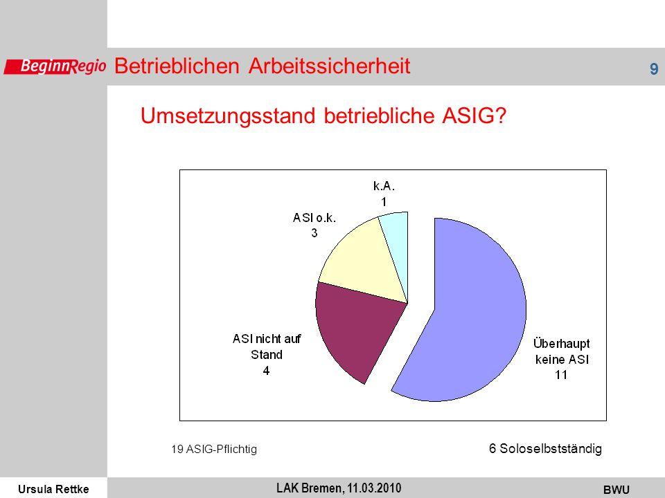 Ursula Rettke BWU 10 LAK Bremen, 11.03.2010 Bedarf ASIG 19 ASIG-Pflichtig 6 Soloselbstständig Wie viele Unternehmen fragen um Unterstützung bei der Umsetzung ASIG nach?