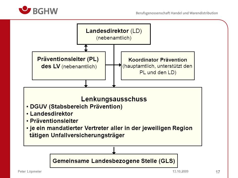 13.10.2009Peter Löpmeier 17 Landesdirektor (LD) (nebenamtlich) Präventionsleiter (PL) des LV (nebenamtlich) Koordinator Prävention (hauptamtlich, unte