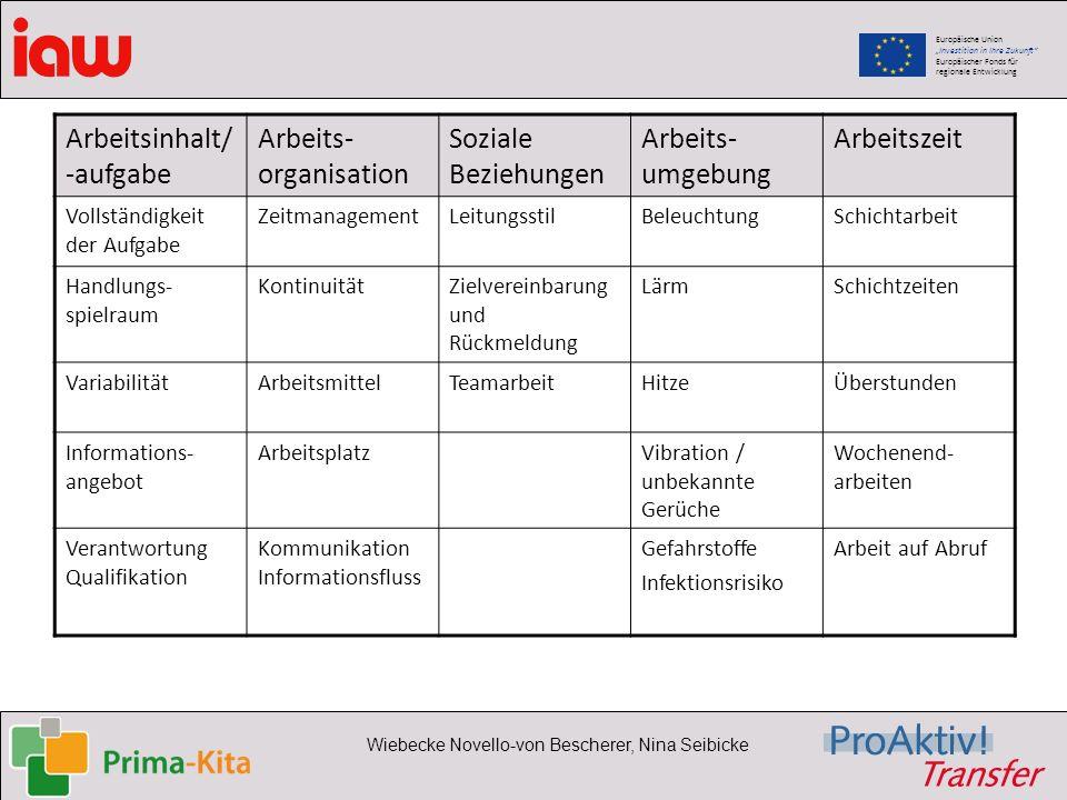 Europäische Union Investition in Ihre Zukunft Europäischer Fonds für regionale Entwicklung Wiebecke Novello-von Bescherer, Nina Seibicke Arbeitsinhalt