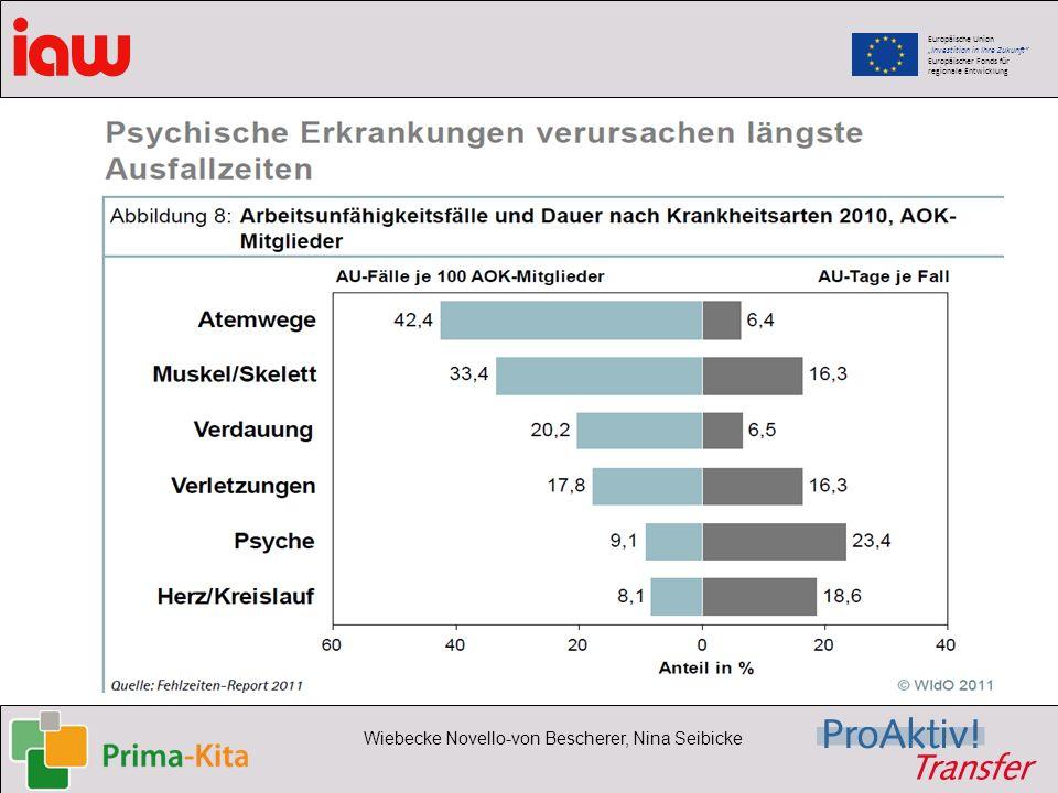 Europäische Union Investition in Ihre Zukunft Europäischer Fonds für regionale Entwicklung Wiebecke Novello-von Bescherer, Nina Seibicke