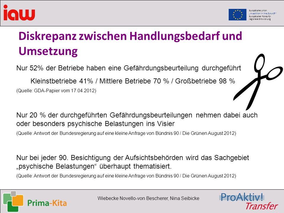 Europäische Union Investition in Ihre Zukunft Europäischer Fonds für regionale Entwicklung Wiebecke Novello-von Bescherer, Nina Seibicke Diskrepanz zw