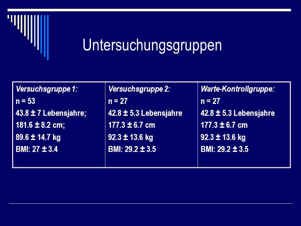 Untersuchungsgruppen Versuchsgruppe 1: n = 53 43.8 ± 7 Lebensjahre; 181.6 ± 8.2 cm; 89.6 ± 14.7 kg BMI: 27 ± 3.4 Versuchsgruppe 2: n = 27 42.8 ± 5.3 Lebensjahre 177.3 ± 6.7 cm 92.3 ± 13.6 kg BMI: 29.2 ± 3.5 Warte-Kontrollgruppe: n = 27 42.8 ± 5.3 Lebensjahre 177.3 ± 6.7 cm 92.3 ± 13.6 kg BMI: 29.2 ± 3.5