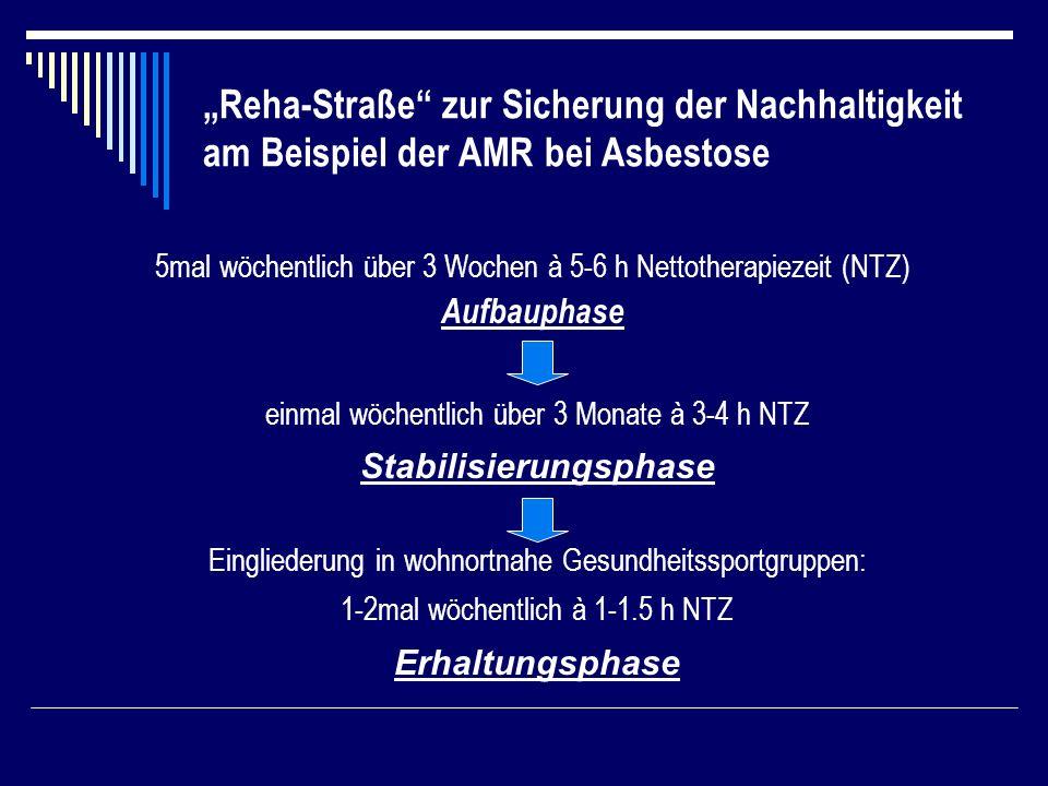Reha-Straße zur Sicherung der Nachhaltigkeit am Beispiel der AMR bei Asbestose 5mal wöchentlich über 3 Wochen à 5-6 h Nettotherapiezeit (NTZ) Aufbauphase einmal wöchentlich über 3 Monate à 3-4 h NTZ Stabilisierungsphase Eingliederung in wohnortnahe Gesundheitssportgruppen: 1-2mal wöchentlich à 1-1.5 h NTZ Erhaltungsphase
