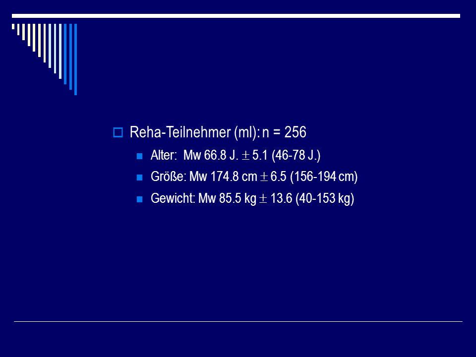 Reha-Teilnehmer (ml): n = 256 Alter: Mw 66.8 J.