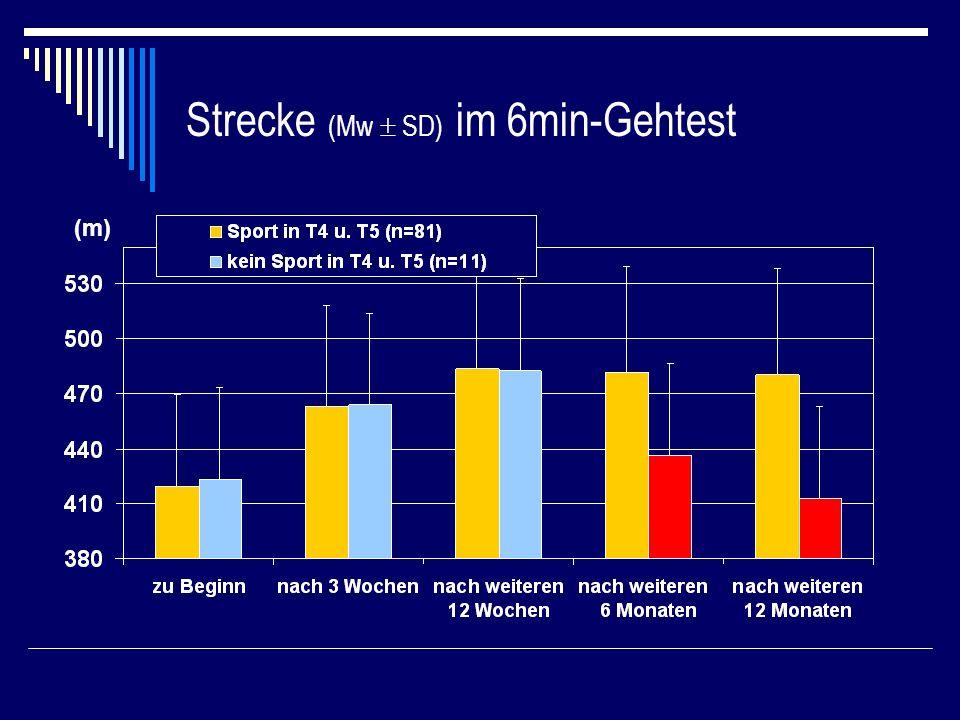 Strecke (Mw SD) im 6min-Gehtest (m)
