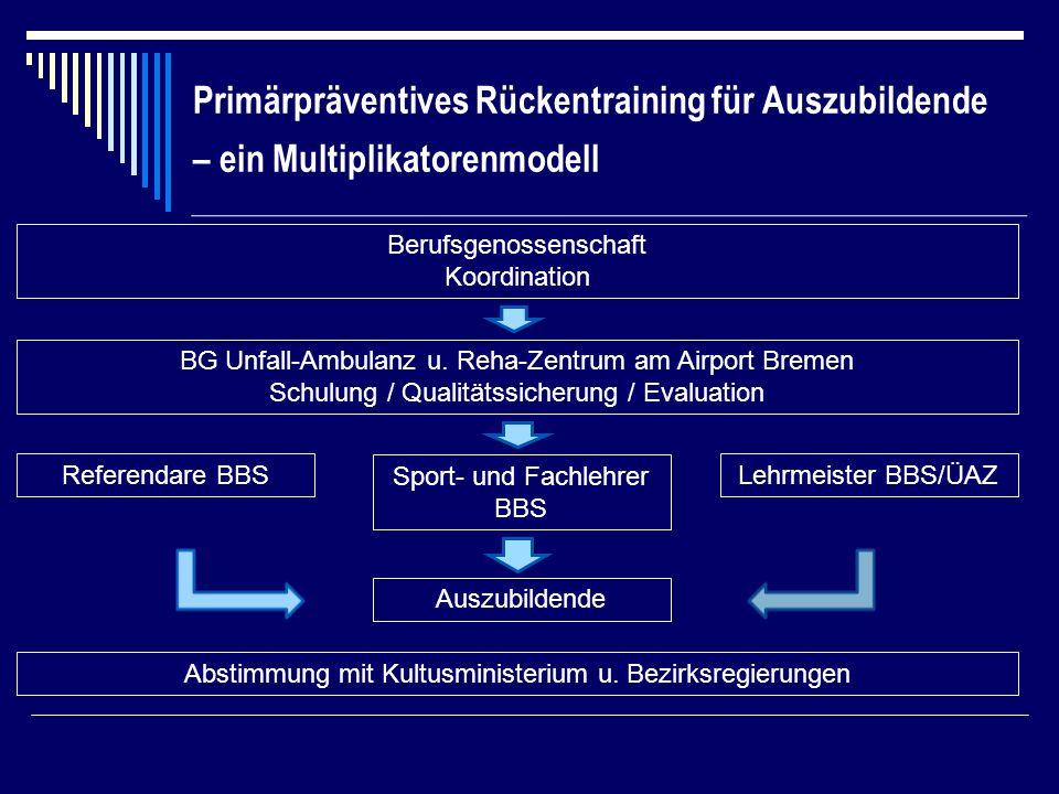 Primärpräventives Rückentraining für Auszubildende – ein Multiplikatorenmodell Berufsgenossenschaft Koordination BG Unfall-Ambulanz u.