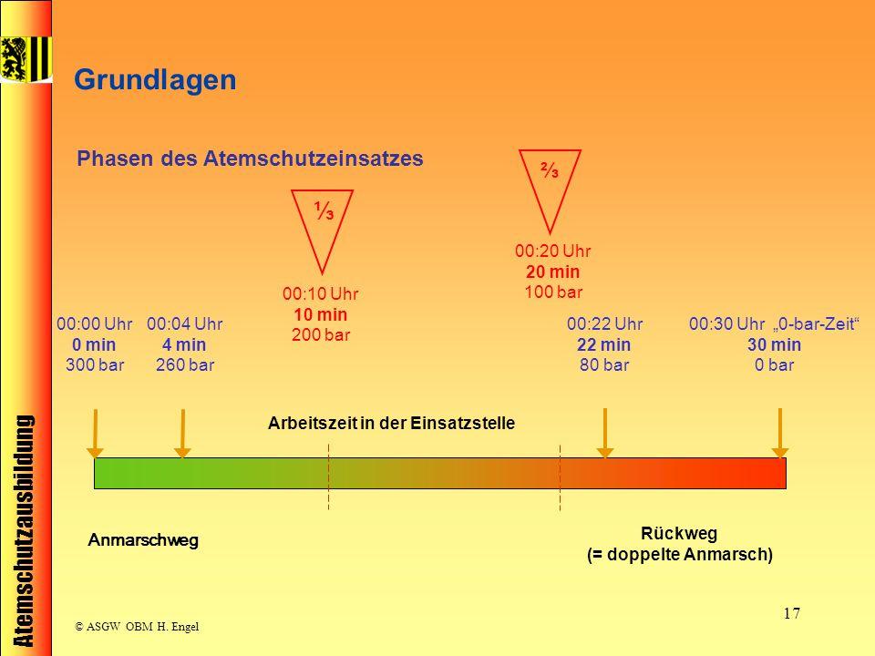 Atemschutzausbildung © ASGW OBM H. Engel 17 Phasen des Atemschutzeinsatzes 00:00 Uhr 0 min 300 bar 00:04 Uhr 4 min 260 bar 00:22 Uhr 22 min 80 bar 00: