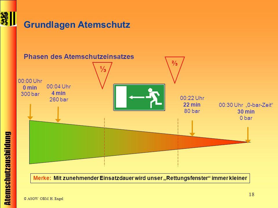 Atemschutzausbildung © ASGW OBM H. Engel 18 Merke: Mit zunehmender Einsatzdauer wird unser Rettungsfenster immer kleiner 00:00 Uhr 0 min 300 bar 00:04