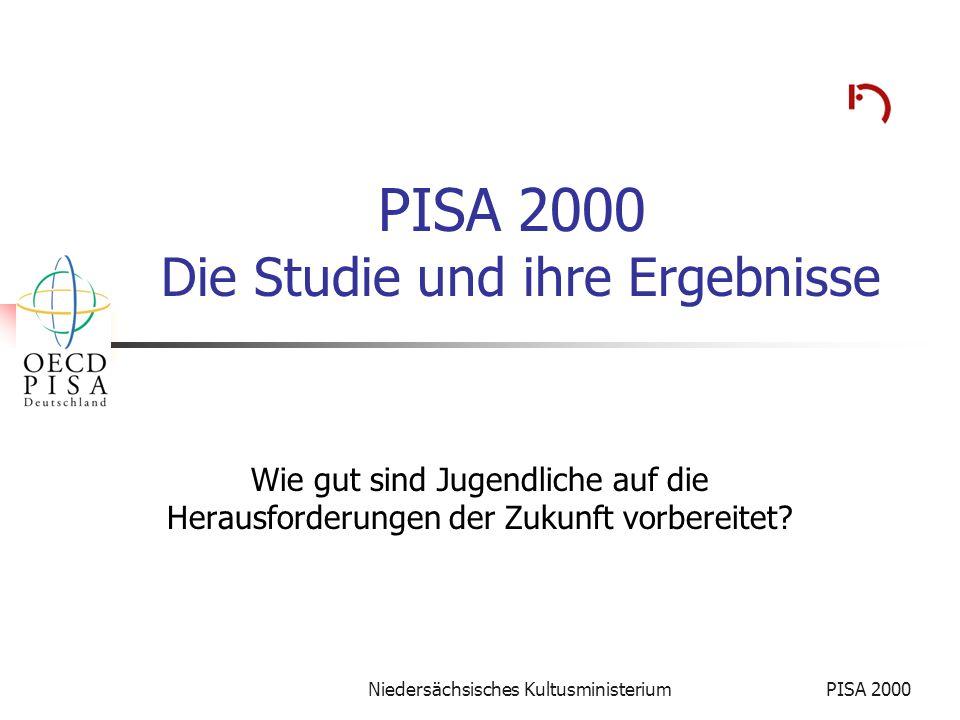 Niedersächsisches KultusministeriumPISA 2000 42 Mathematische Grundbildung -Aufgabenbereiche- Verteilung der Aufgaben auf drei Bereiche AnzahlenGesamt -anzahl Technische Aufgaben Rechnerische Modellierung Begriffliche Modellierung international3111416 national86233330 Summe117244746