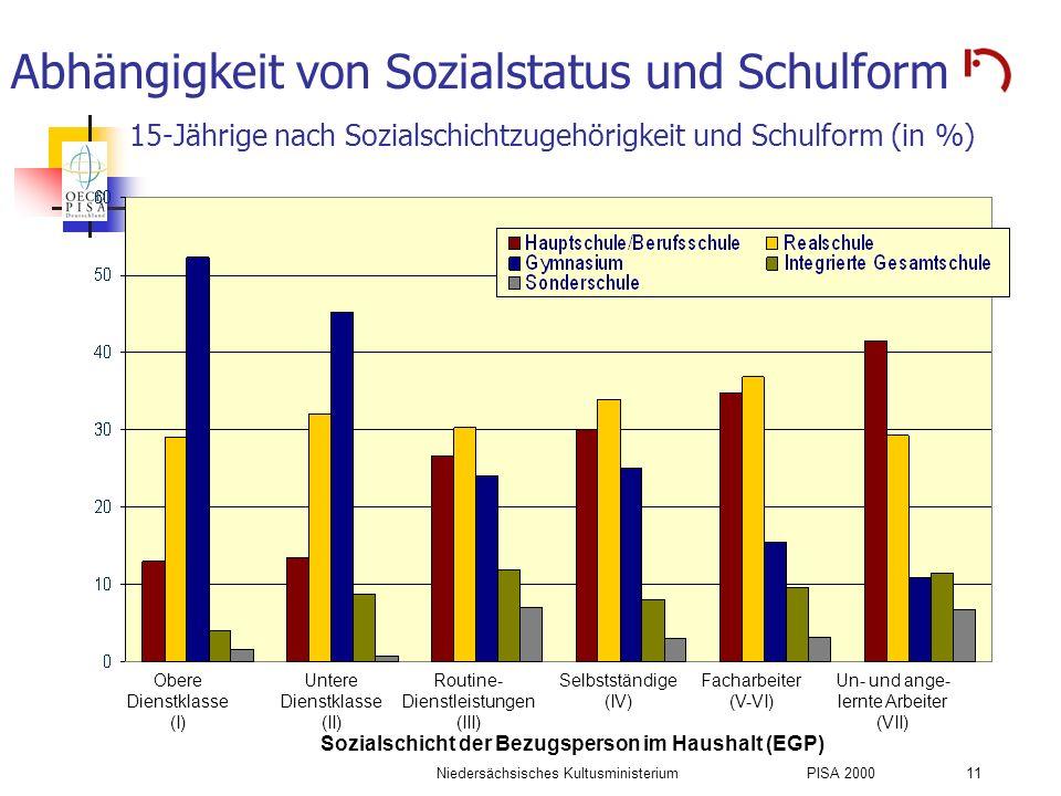 Niedersächsisches KultusministeriumPISA 2000 11 Abhängigkeit von Sozialstatus und Schulform 15-Jährige nach Sozialschichtzugehörigkeit und Schulform (