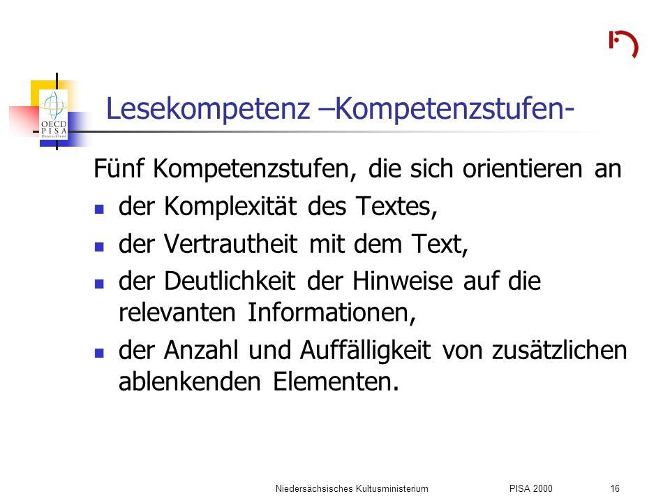 Niedersächsisches KultusministeriumPISA 2000 16 Lesekompetenz –Kompetenzstufen- Fünf Kompetenzstufen, die sich orientieren an der Komplexität des Text