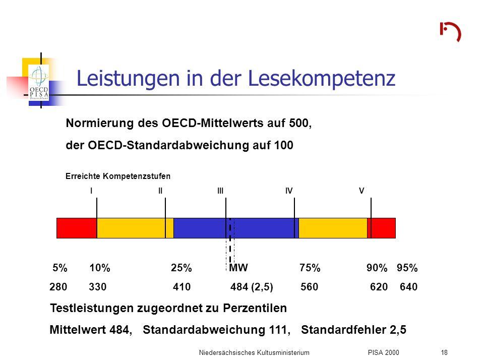 Niedersächsisches KultusministeriumPISA 2000 18 Leistungen in der Lesekompetenz 5% 10% 25% MW 75% 90% 95% 280 330 410 484 (2,5) 560 620 640 Testleistu