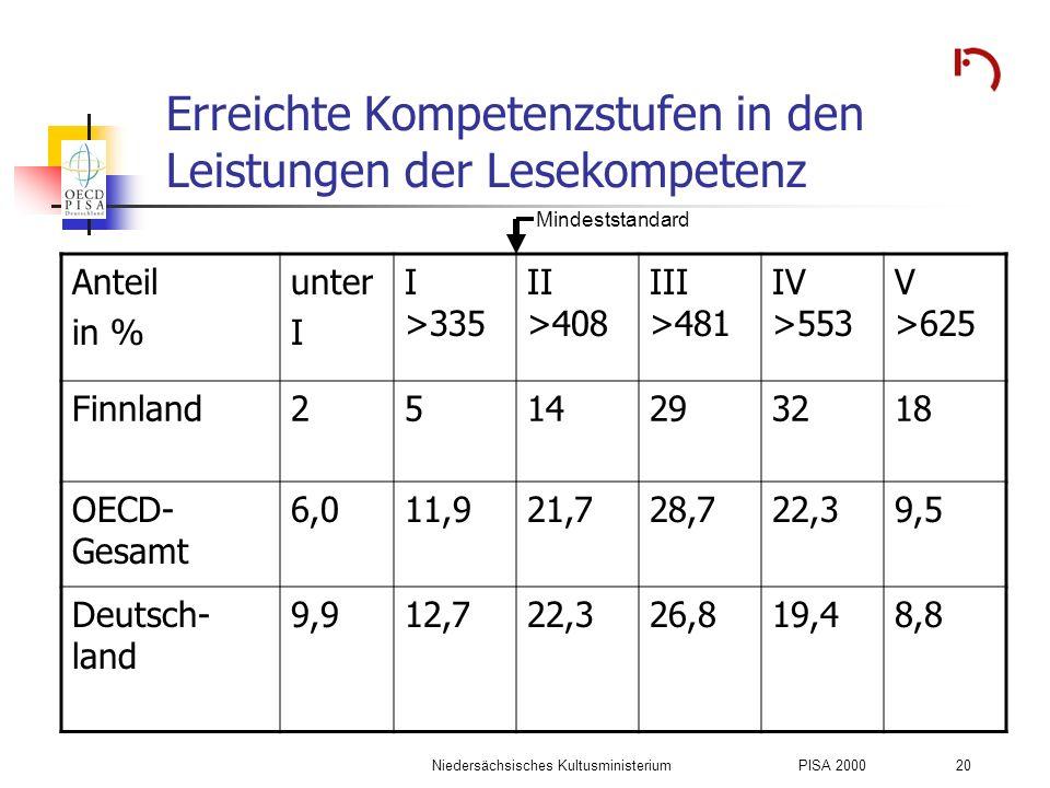 Niedersächsisches KultusministeriumPISA 2000 20 Erreichte Kompetenzstufen in den Leistungen der Lesekompetenz Anteil in % unter I I >335 II >408 III >