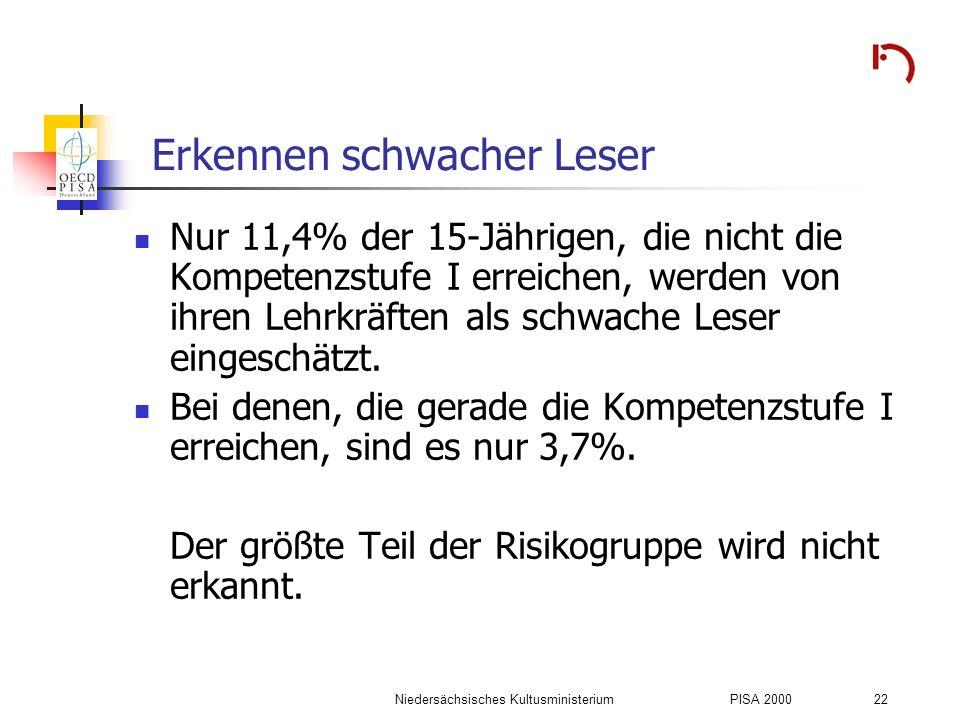 Niedersächsisches KultusministeriumPISA 2000 22 Erkennen schwacher Leser Nur 11,4% der 15-Jährigen, die nicht die Kompetenzstufe I erreichen, werden v