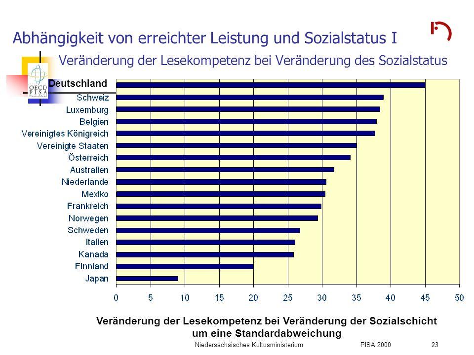Niedersächsisches KultusministeriumPISA 2000 23 Abhängigkeit von erreichter Leistung und Sozialstatus I Veränderung der Lesekompetenz bei Veränderung