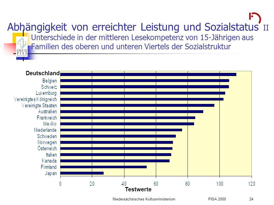 Niedersächsisches KultusministeriumPISA 2000 24 Abhängigkeit von erreichter Leistung und Sozialstatus II Unterschiede in der mittleren Lesekompetenz v