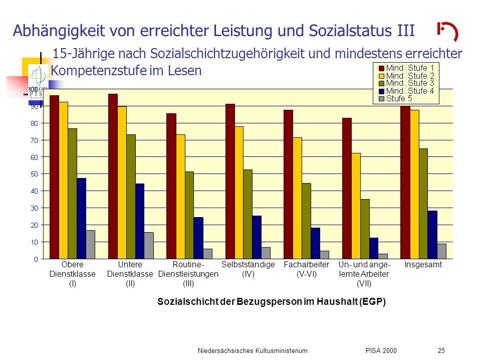 Niedersächsisches KultusministeriumPISA 2000 25 Abhängigkeit von erreichter Leistung und Sozialstatus III 15-Jährige nach Sozialschichtzugehörigkeit u