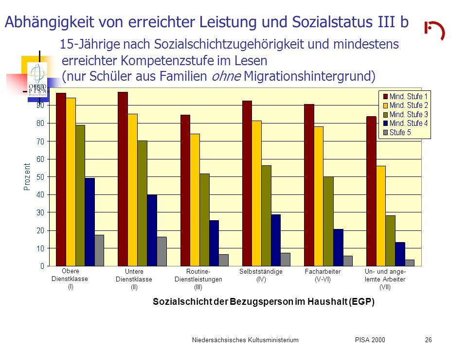 Niedersächsisches KultusministeriumPISA 2000 26 Abhängigkeit von erreichter Leistung und Sozialstatus III b 15-Jährige nach Sozialschichtzugehörigkeit