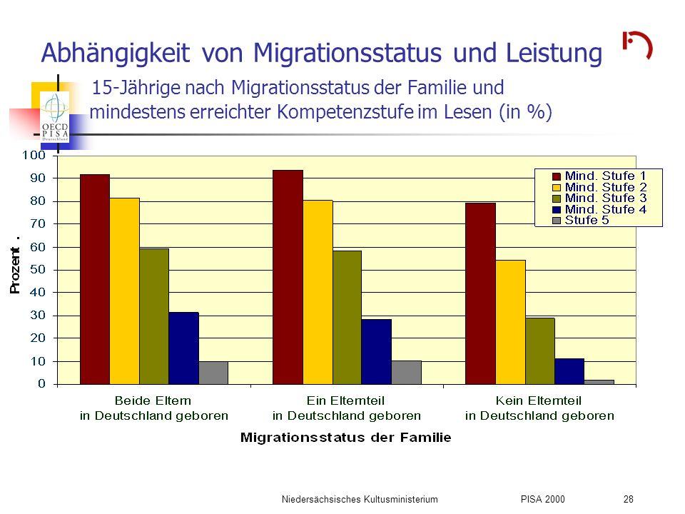 Niedersächsisches KultusministeriumPISA 2000 28 Abhängigkeit von Migrationsstatus und Leistung 15-Jährige nach Migrationsstatus der Familie und mindes
