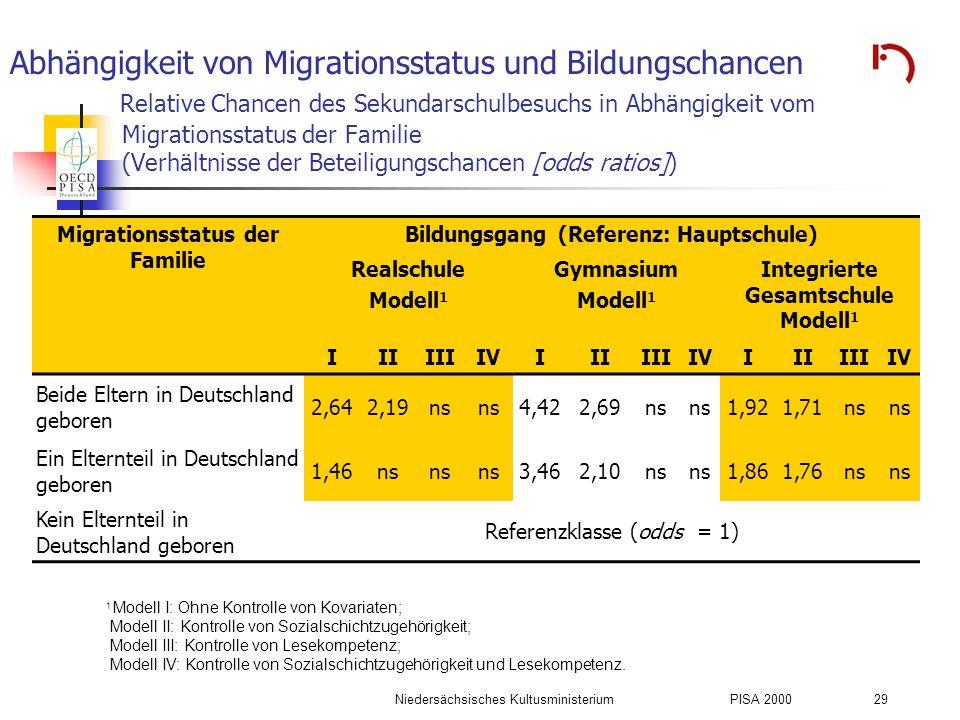Niedersächsisches KultusministeriumPISA 2000 29 Abhängigkeit von Migrationsstatus und Bildungschancen Relative Chancen des Sekundarschulbesuchs in Abh