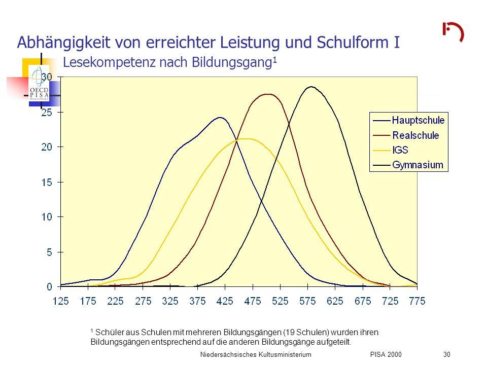 Niedersächsisches KultusministeriumPISA 2000 30 Abhängigkeit von erreichter Leistung und Schulform I Lesekompetenz nach Bildungsgang 1 1 Schüler aus S