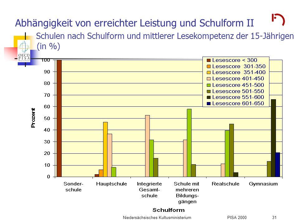 Niedersächsisches KultusministeriumPISA 2000 31 Abhängigkeit von erreichter Leistung und Schulform II Schulen nach Schulform und mittlerer Lesekompete
