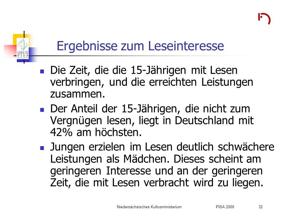Niedersächsisches KultusministeriumPISA 2000 32 Ergebnisse zum Leseinteresse Die Zeit, die die 15-Jährigen mit Lesen verbringen, und die erreichten Le
