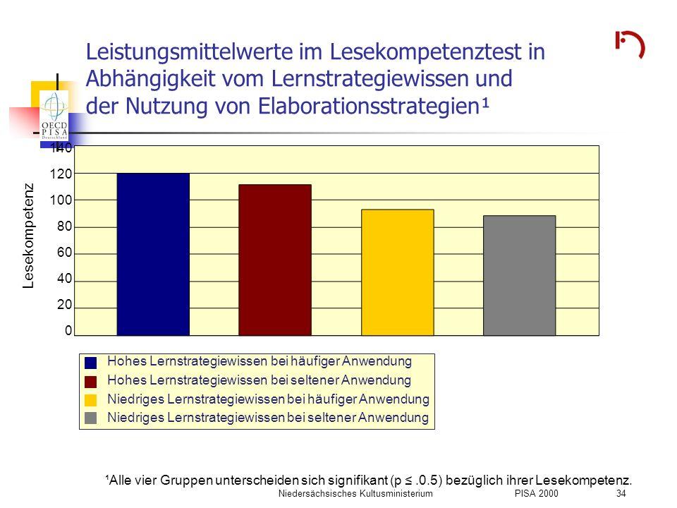 Niedersächsisches KultusministeriumPISA 2000 34 Leistungsmittelwerte im Lesekompetenztest in Abhängigkeit vom Lernstrategiewissen und der Nutzung von