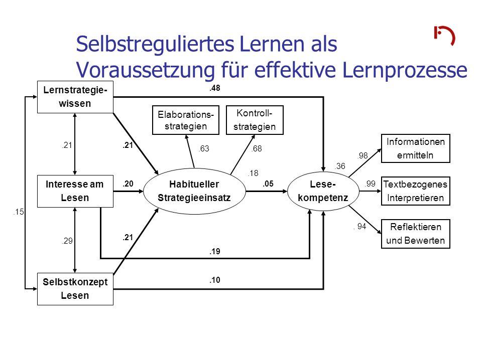 Selbstreguliertes Lernen als Voraussetzung für effektive Lernprozesse.15 Lernstrategie- wissen Habitueller Strategieeinsatz Elaborations- strategien K