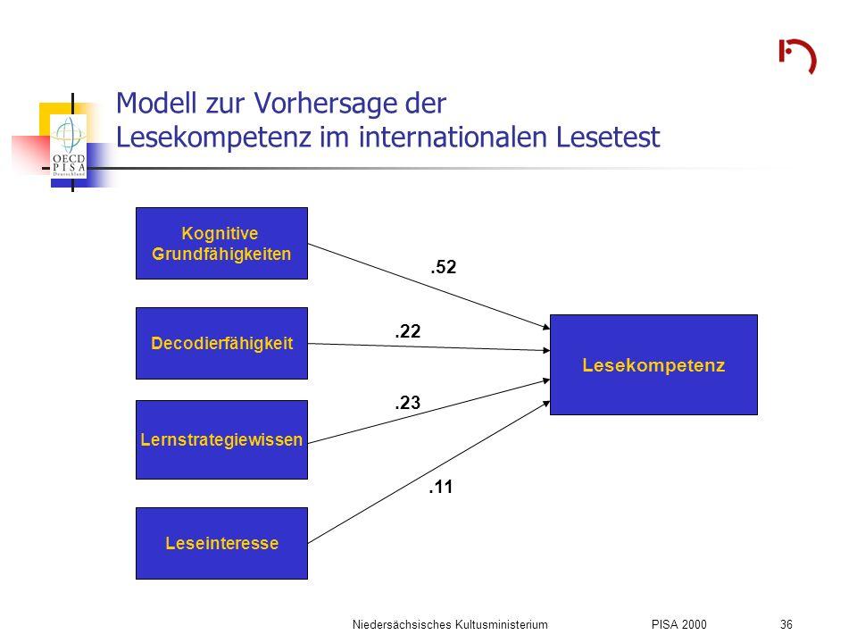 Niedersächsisches KultusministeriumPISA 2000 36 Modell zur Vorhersage der Lesekompetenz im internationalen Lesetest Kognitive Grundfähigkeiten Decodie