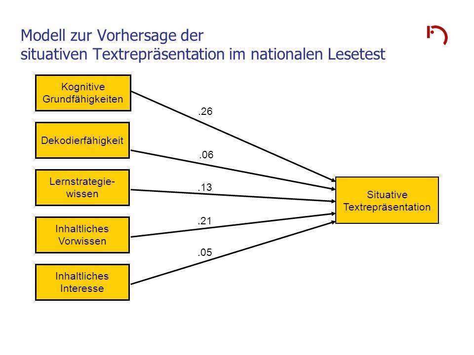 Modell zur Vorhersage der situativen Textrepräsentation im nationalen Lesetest Kognitive Grundfähigkeiten Dekodierfähigkeit Lernstrategie- wissen Situ