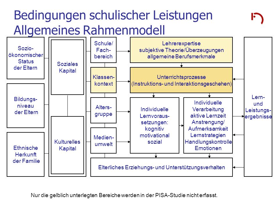 Bedingungen schulischer Leistungen Allgemeines Rahmenmodell Sozio- ökonomischer Status der Eltern Bildungs- niveau der Eltern Ethnische Herkunft der F