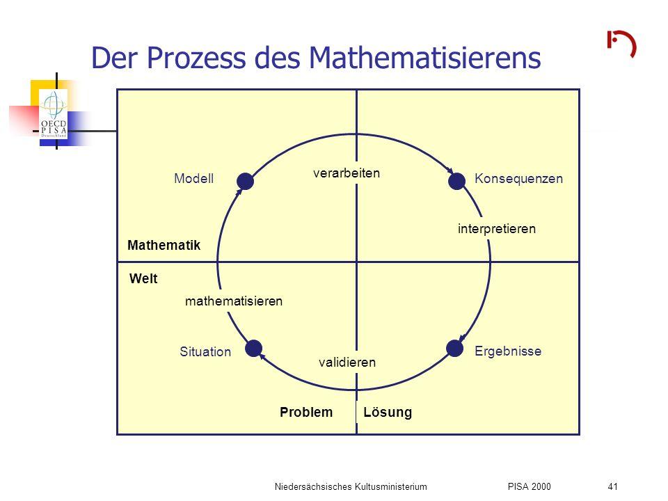 Niedersächsisches KultusministeriumPISA 2000 41 Der Prozess des Mathematisierens Konsequenzen verarbeiten Ergebnisse interpretieren ProblemLösung vali