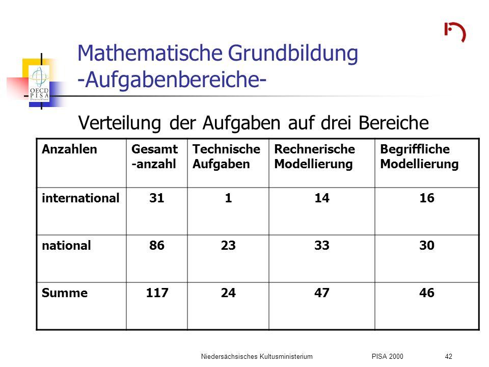 Niedersächsisches KultusministeriumPISA 2000 42 Mathematische Grundbildung -Aufgabenbereiche- Verteilung der Aufgaben auf drei Bereiche AnzahlenGesamt