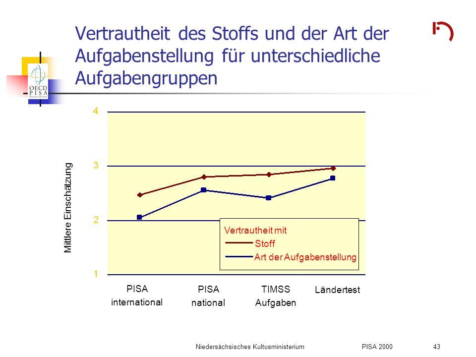 Niedersächsisches KultusministeriumPISA 2000 43 Vertrautheit des Stoffs und der Art der Aufgabenstellung für unterschiedliche Aufgabengruppen PISA int