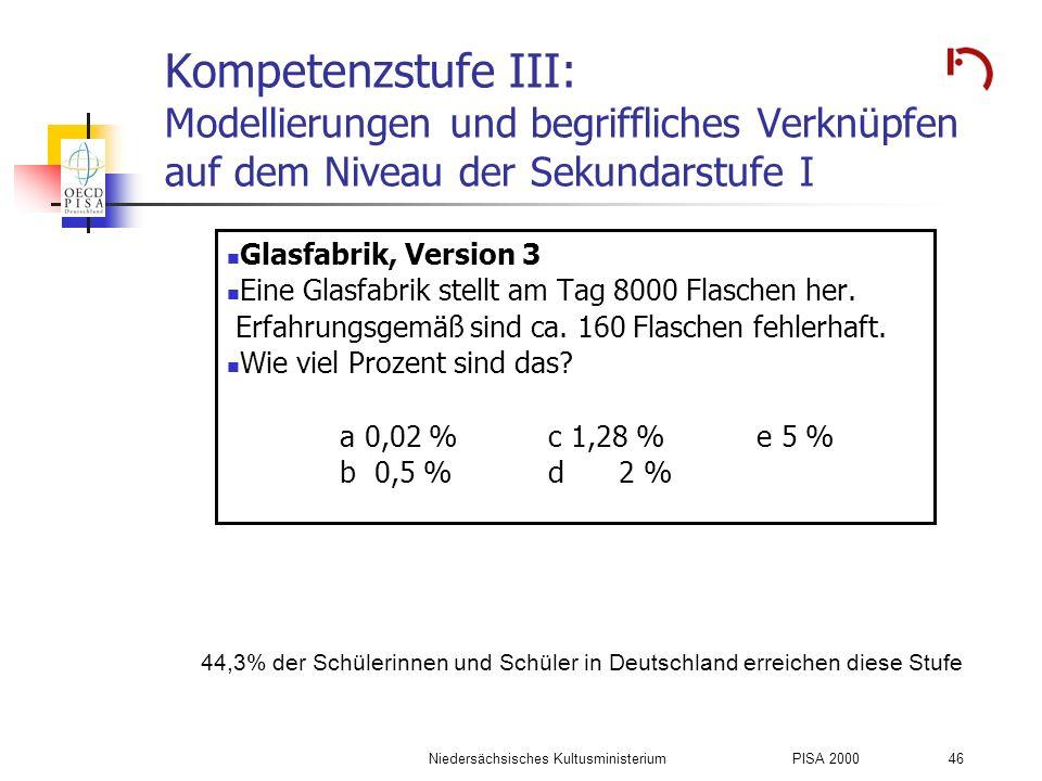 Niedersächsisches KultusministeriumPISA 2000 46 Kompetenzstufe III: Modellierungen und begriffliches Verknüpfen auf dem Niveau der Sekundarstufe I Gla