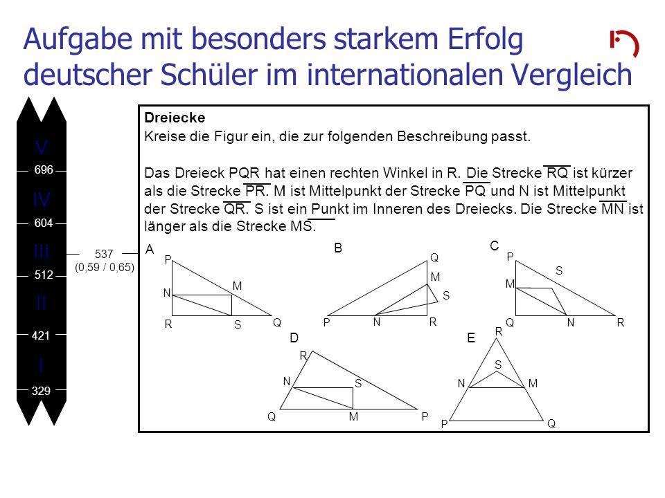 Aufgabe mit besonders starkem Erfolg deutscher Schüler im internationalen Vergleich V IV III II I 696 604 512 421 329 Dreiecke Kreise die Figur ein, d
