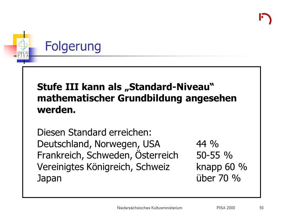Niedersächsisches KultusministeriumPISA 2000 50 Folgerung Stufe III kann als Standard-Niveau mathematischer Grundbildung angesehen werden. Diesen Stan
