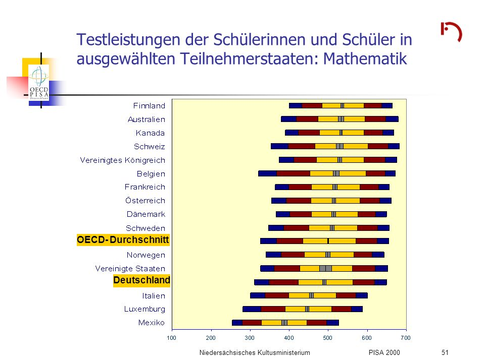 Niedersächsisches KultusministeriumPISA 2000 51 Testleistungen der Schülerinnen und Schüler in ausgewählten Teilnehmerstaaten: Mathematik OECD- Durchs