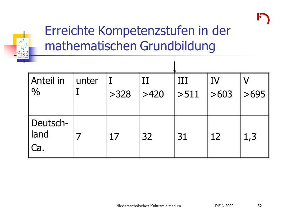 Niedersächsisches KultusministeriumPISA 2000 52 Erreichte Kompetenzstufen in der mathematischen Grundbildung Anteil in % unter I I >328 II >420 III >5