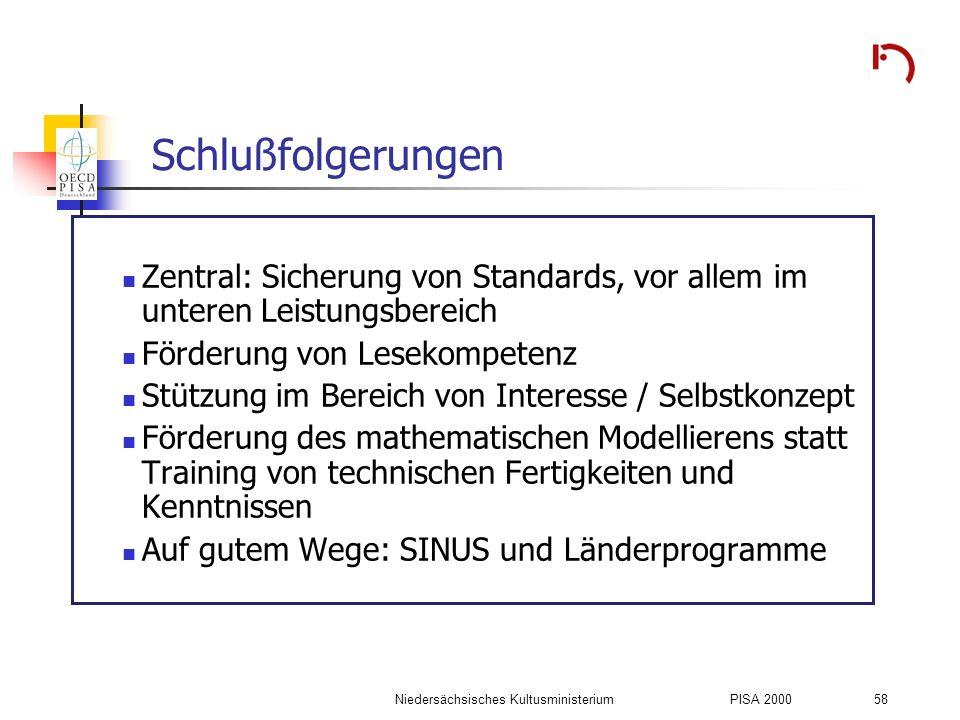 Niedersächsisches KultusministeriumPISA 2000 58 Schlußfolgerungen Zentral: Sicherung von Standards, vor allem im unteren Leistungsbereich Förderung vo